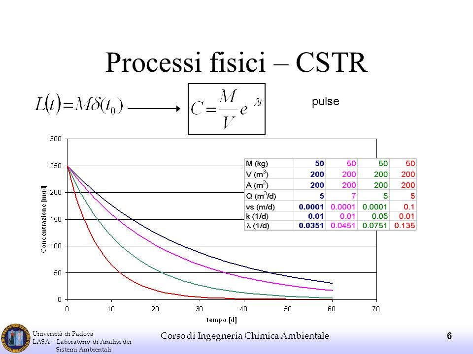 Processi fisici – CSTR pulse Corso di Ingegneria Chimica Ambientale