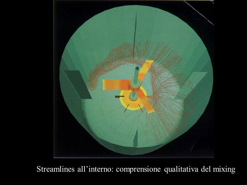 Streamlines all'interno: comprensione qualitativa del mixing