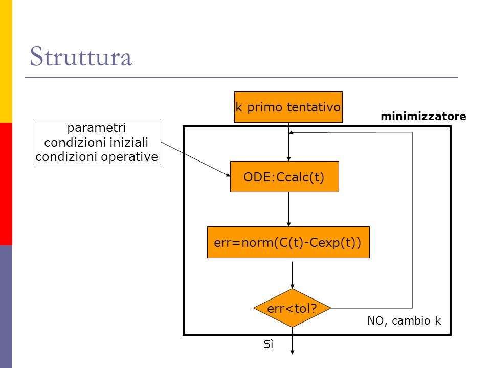 err=norm(C(t)-Cexp(t))