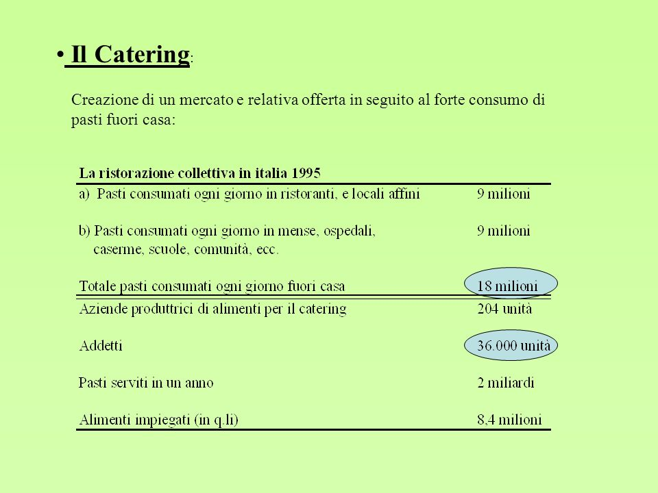 Il Catering: Creazione di un mercato e relativa offerta in seguito al forte consumo di pasti fuori casa: