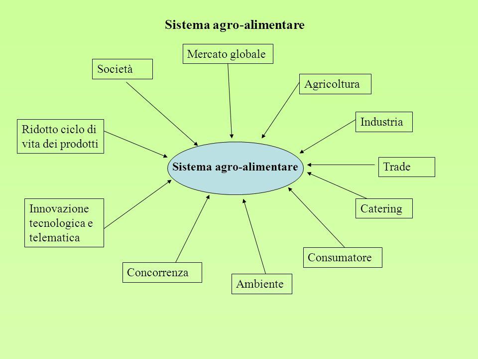 Sistema agro-alimentare