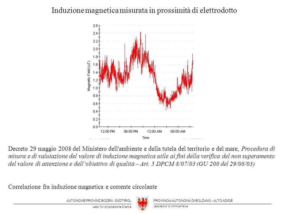 Induzione magnetica misurata in prossimità di elettrodotto