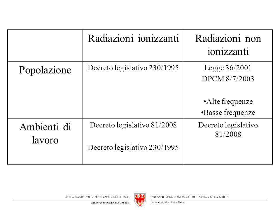 Radiazioni ionizzanti Radiazioni non ionizzanti Popolazione