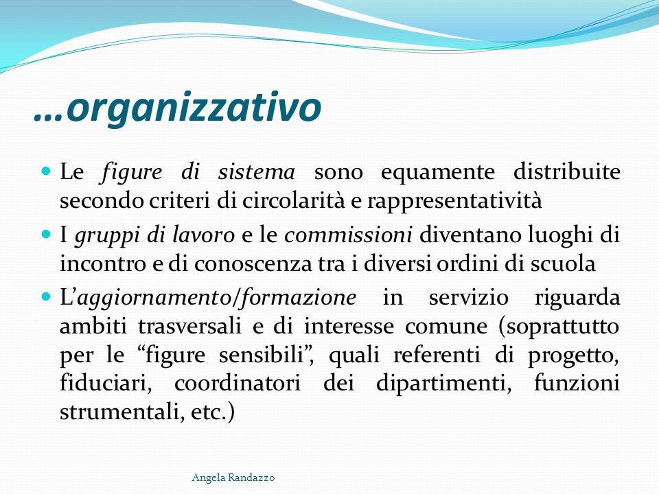 …organizzativo Le figure di sistema sono equamente distribuite secondo criteri di circolarità e rappresentatività.