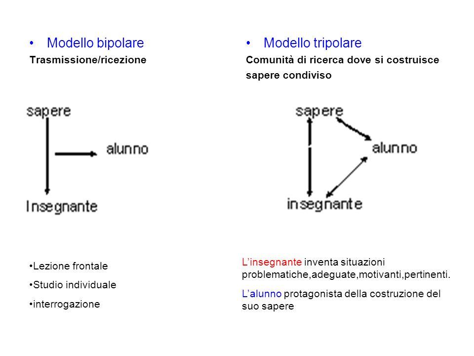 Modello bipolare Modello tripolare Trasmissione/ricezione