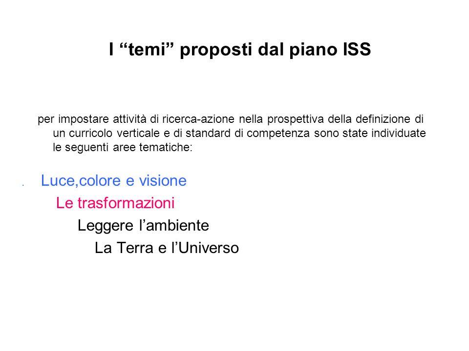 I temi proposti dal piano ISS