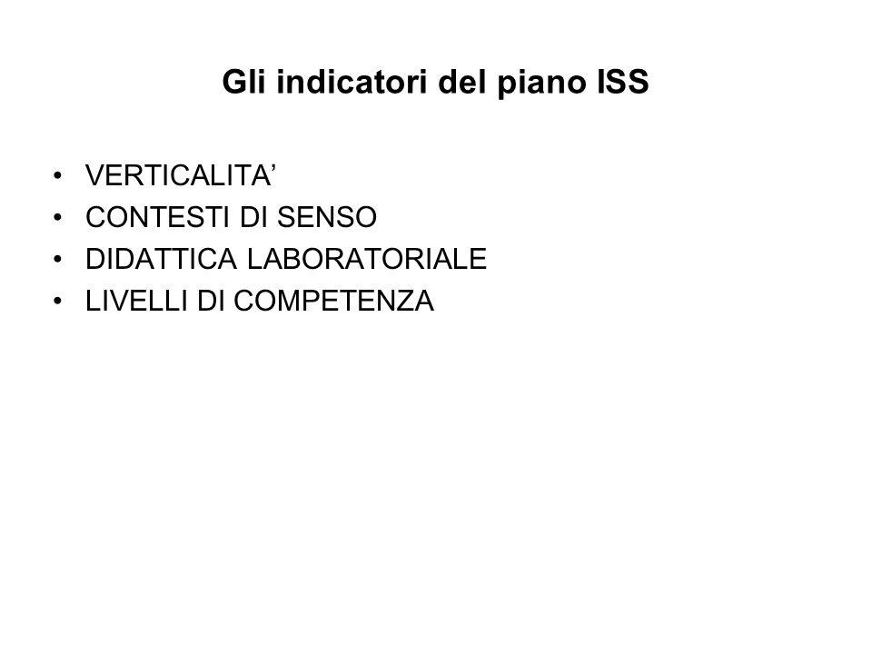Gli indicatori del piano ISS
