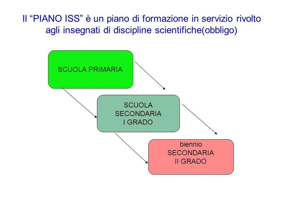 Il PIANO ISS è un piano di formazione in servizio rivolto agli insegnati di discipline scientifiche(obbligo)