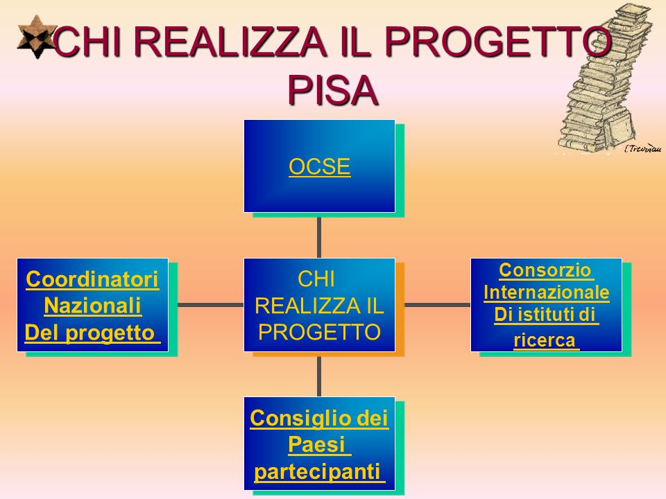 CHI REALIZZA IL PROGETTO PISA