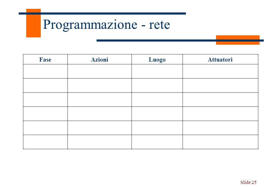 Programmazione - rete Fase Azioni Luogo Attuatori