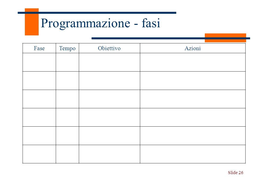 Programmazione - fasi Fase Tempo Obiettivo Azioni