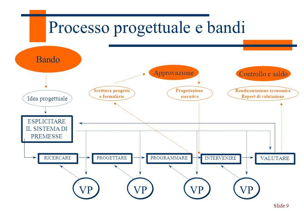 Processo progettuale e bandi