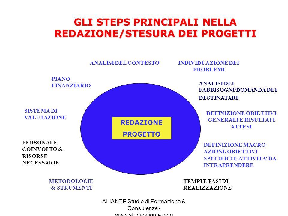 GLI STEPS PRINCIPALI NELLA REDAZIONE/STESURA DEI PROGETTI