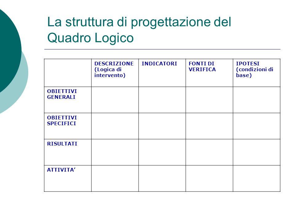 La struttura di progettazione del Quadro Logico