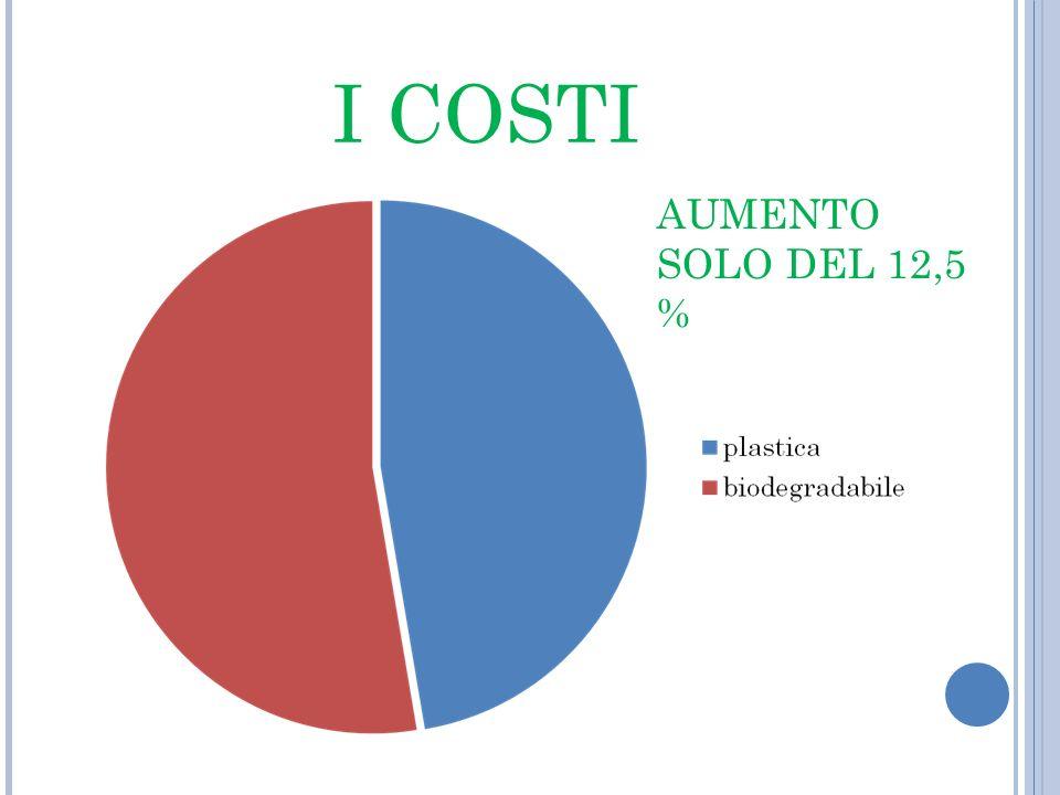 I COSTI AUMENTO SOLO DEL 12,5 %