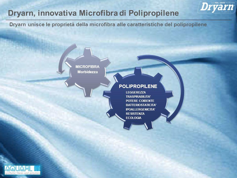 Dryarn, innovativa Microfibra di Polipropilene