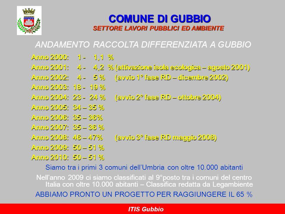 COMUNE DI GUBBIO ANDAMENTO RACCOLTA DIFFERENZIATA A GUBBIO