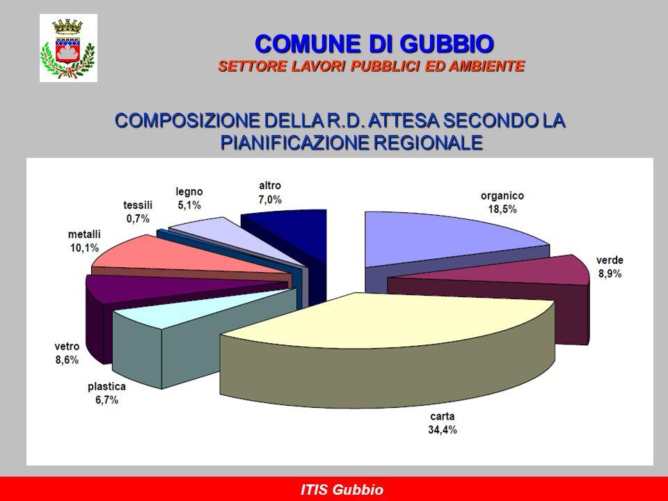 COMPOSIZIONE DELLA R.D. ATTESA SECONDO LA PIANIFICAZIONE REGIONALE