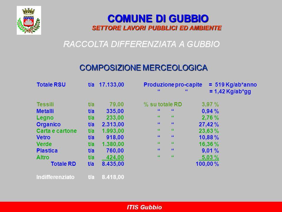 COMUNE DI GUBBIO RACCOLTA DIFFERENZIATA A GUBBIO