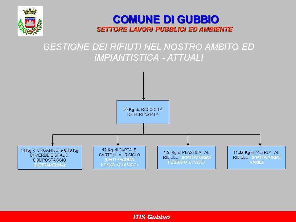 COMUNE DI GUBBIO SETTORE LAVORI PUBBLICI ED AMBIENTE. GESTIONE DEI RIFIUTI NEL NOSTRO AMBITO ED IMPIANTISTICA - ATTUALI.
