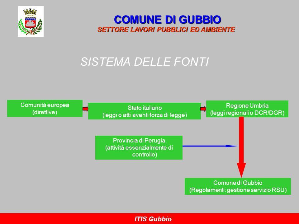 SISTEMA DELLE FONTI COMUNE DI GUBBIO
