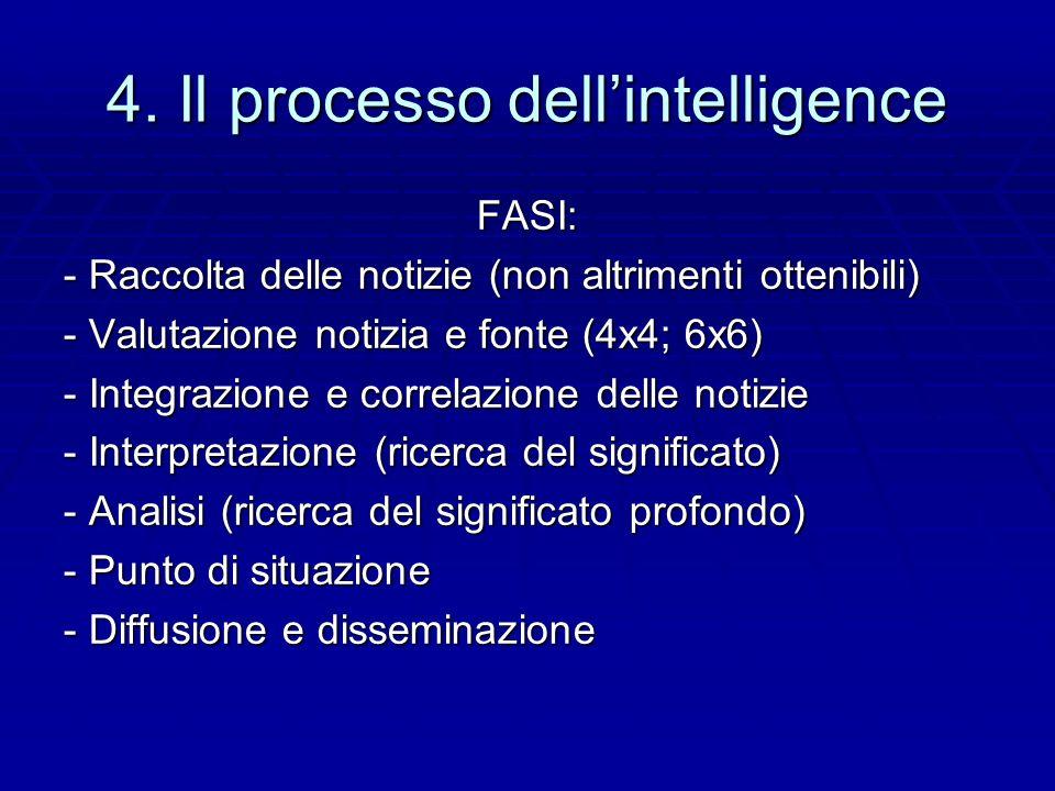 4. Il processo dell'intelligence