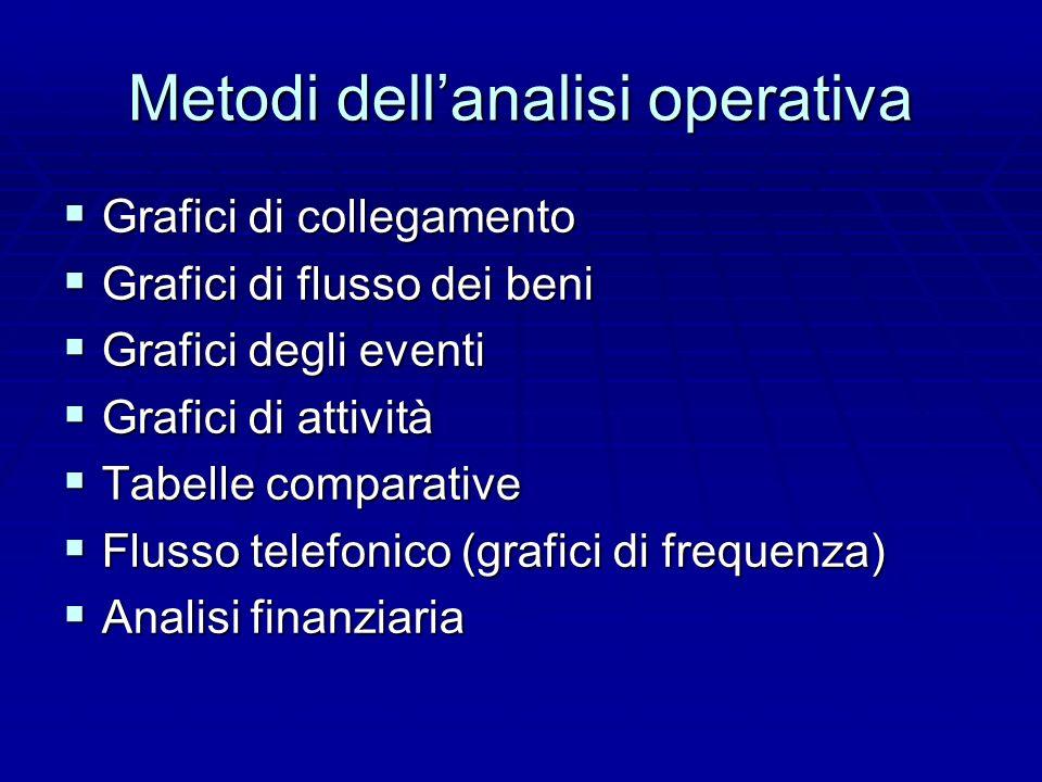 Metodi dell'analisi operativa