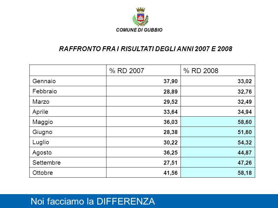 RAFFRONTO FRA I RISULTATI DEGLI ANNI 2007 E 2008