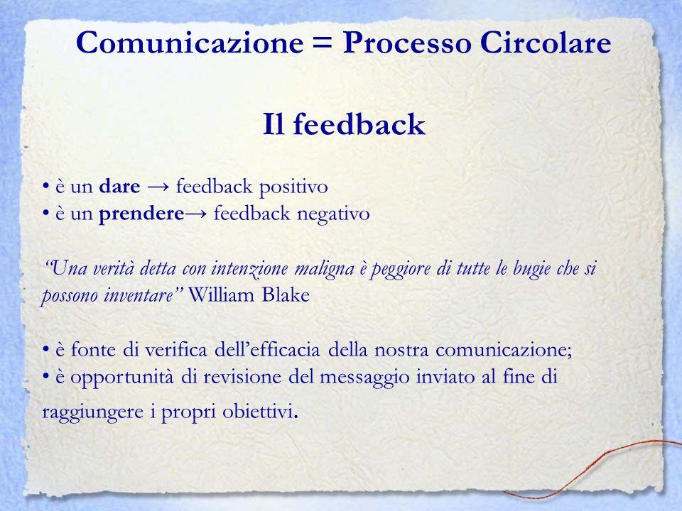 Comunicazione = Processo Circolare