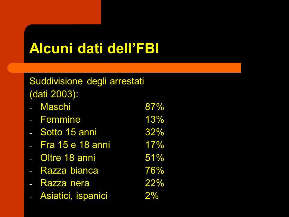 Alcuni dati dell'FBI Suddivisione degli arrestati (dati 2003):