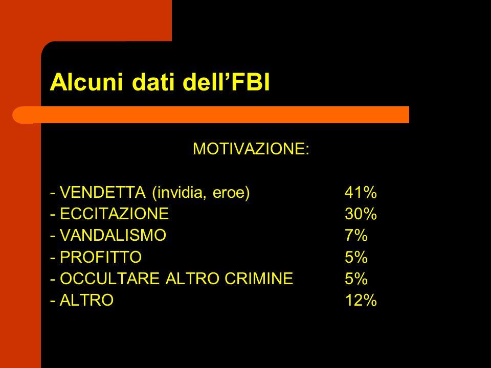 Alcuni dati dell'FBI MOTIVAZIONE: - VENDETTA (invidia, eroe) 41%