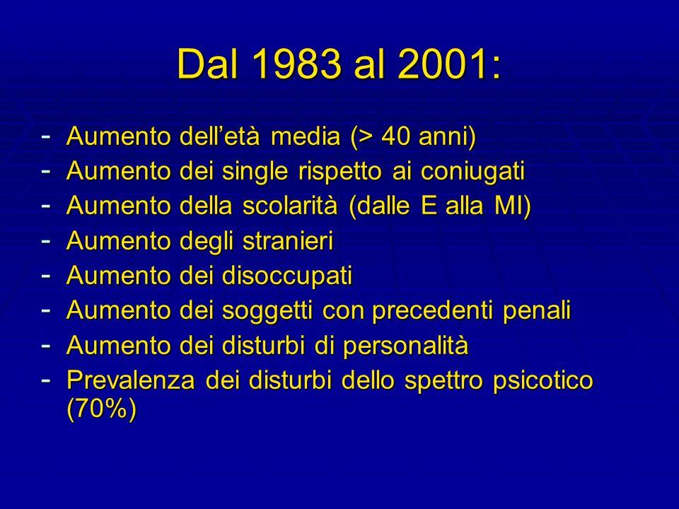 Dal 1983 al 2001: Aumento dell'età media (> 40 anni)