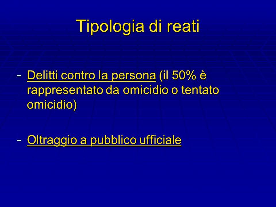 Tipologia di reati Delitti contro la persona (il 50% è rappresentato da omicidio o tentato omicidio)