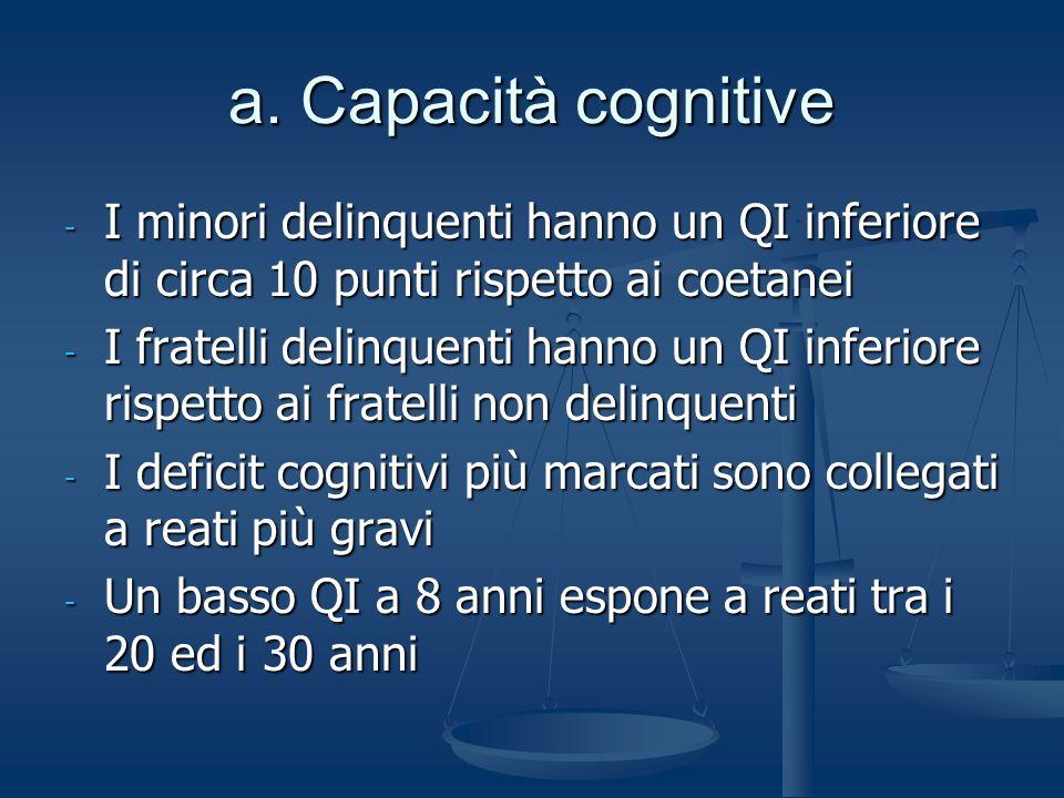 a. Capacità cognitive I minori delinquenti hanno un QI inferiore di circa 10 punti rispetto ai coetanei.
