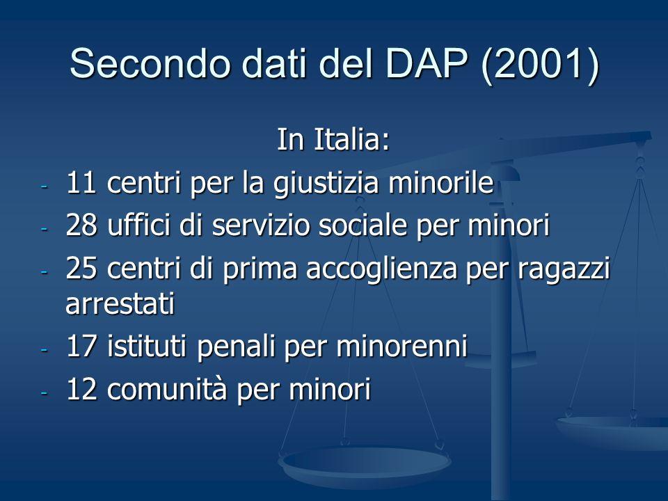 Secondo dati del DAP (2001) In Italia: