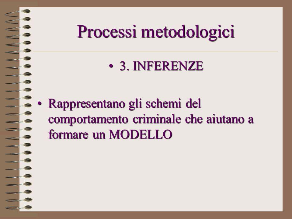 Processi metodologici