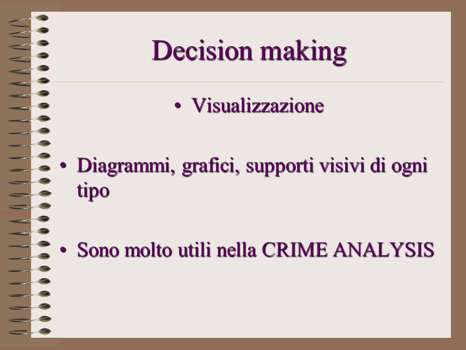 Decision making Visualizzazione