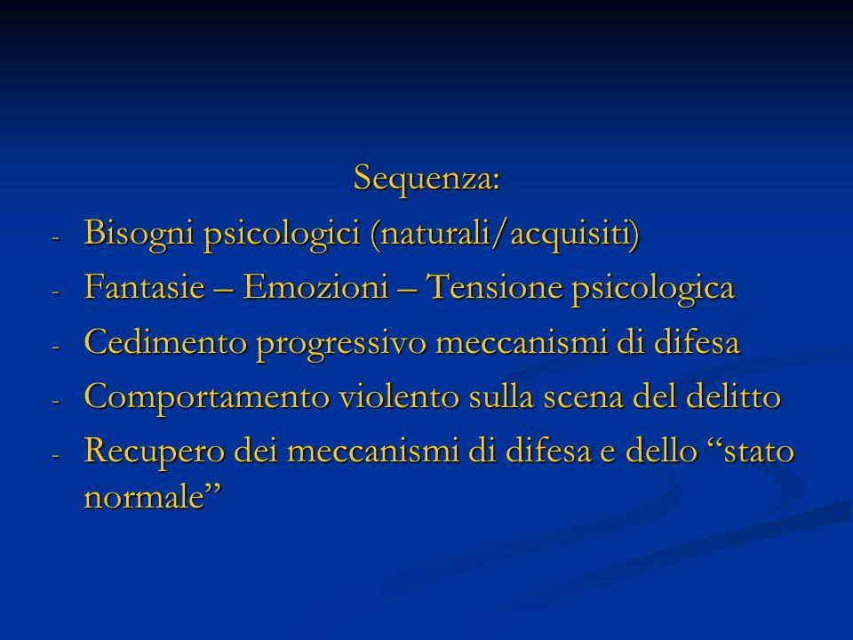 Sequenza: Bisogni psicologici (naturali/acquisiti) Fantasie – Emozioni – Tensione psicologica. Cedimento progressivo meccanismi di difesa.