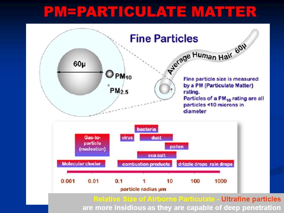 PM=PARTICULATE MATTER