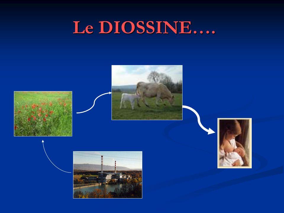 Le DIOSSINE….