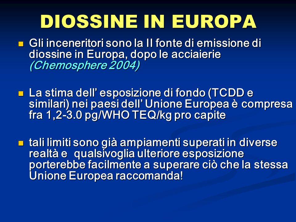 DIOSSINE IN EUROPAGli inceneritori sono la II fonte di emissione di diossine in Europa, dopo le acciaierie (Chemosphere 2004)
