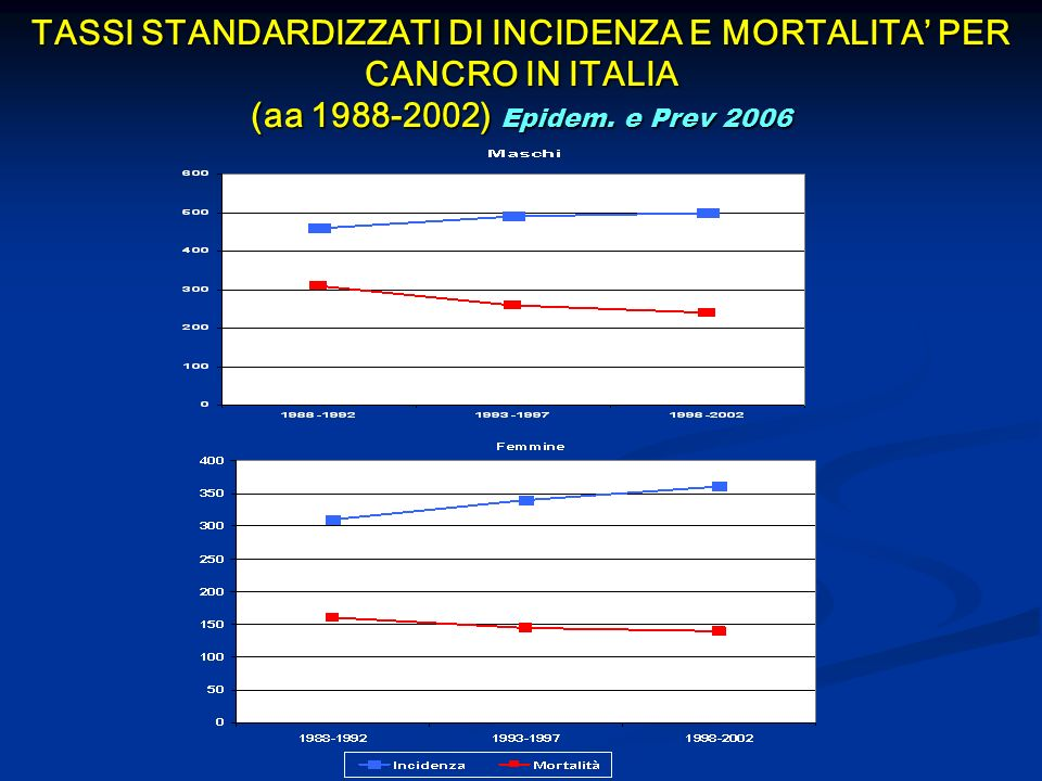 TASSI STANDARDIZZATI DI INCIDENZA E MORTALITA' PER CANCRO IN ITALIA (aa 1988-2002) Epidem.