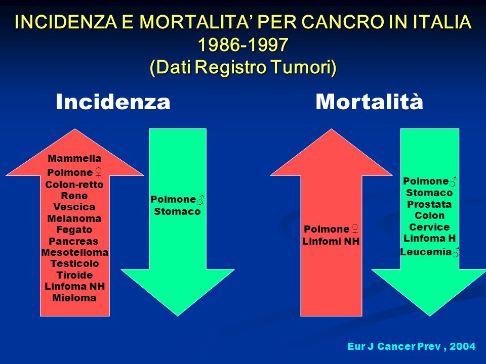 INCIDENZA E MORTALITA' PER CANCRO IN ITALIA 1986-1997 (Dati Registro Tumori)