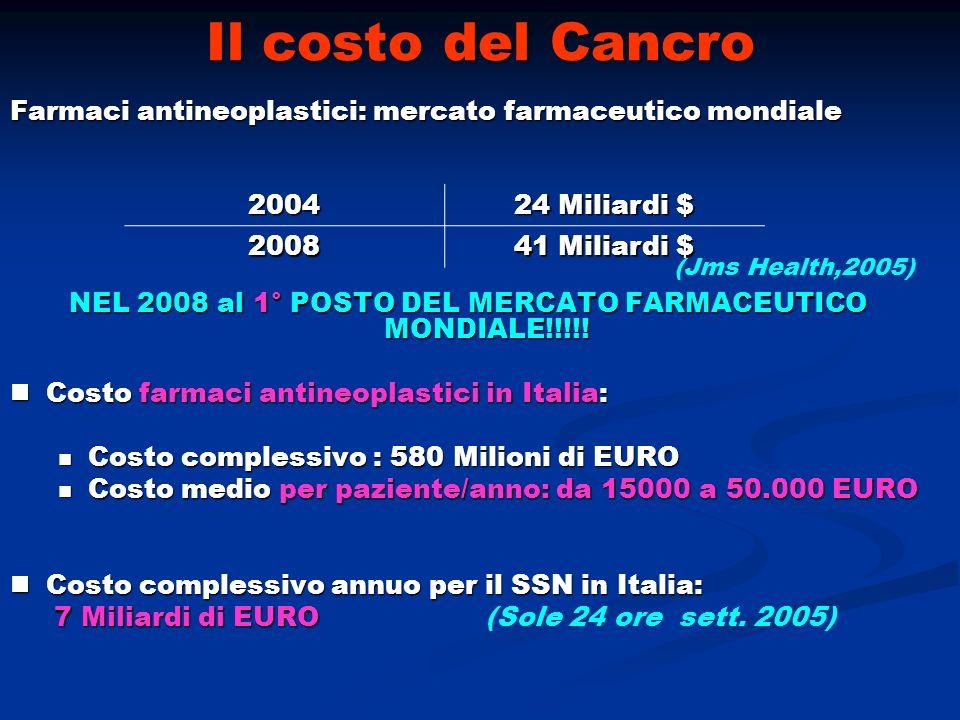 NEL 2008 al 1° POSTO DEL MERCATO FARMACEUTICO MONDIALE!!!!!