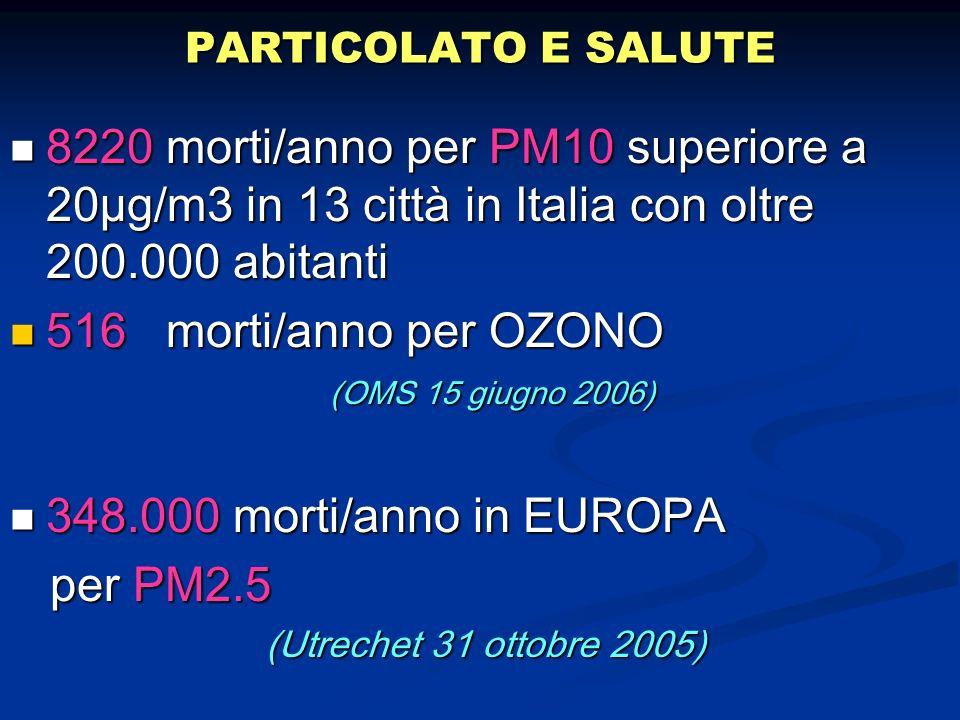 PARTICOLATO E SALUTE8220 morti/anno per PM10 superiore a 20µg/m3 in 13 città in Italia con oltre 200.000 abitanti.