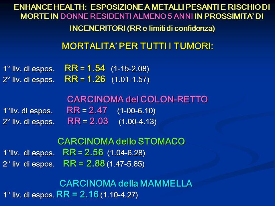 MORTALITA' PER TUTTI I TUMORI: CARCINOMA del COLON-RETTO