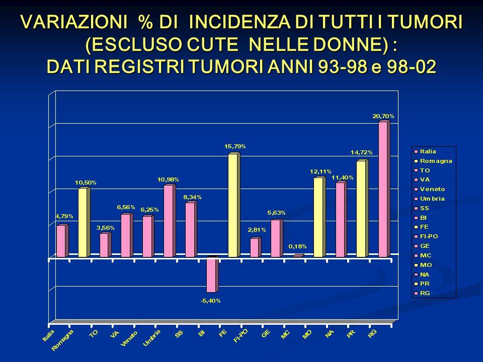 VARIAZIONI % DI INCIDENZA DI TUTTI I TUMORI (ESCLUSO CUTE NELLE DONNE) : DATI REGISTRI TUMORI ANNI 93-98 e 98-02
