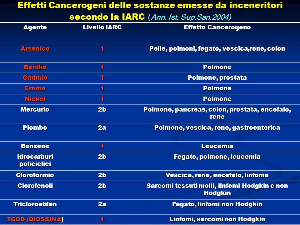 Effetti Cancerogeni delle sostanze emesse da inceneritori secondo la IARC (Ann. Ist. Sup.San.2004)
