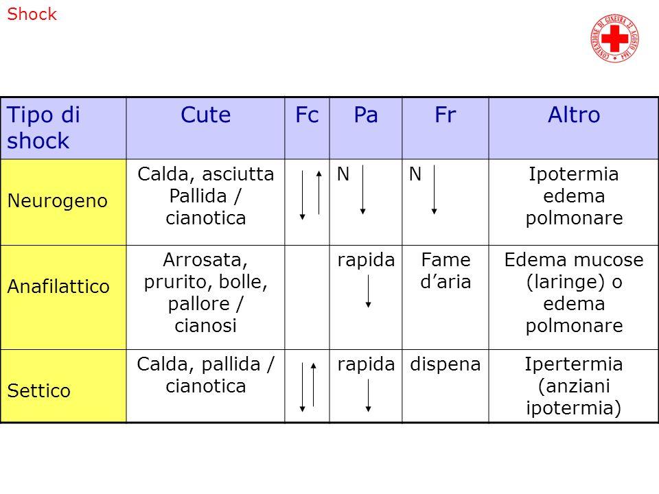 Tipo di shock Cute Fc Pa Fr Altro Neurogeno