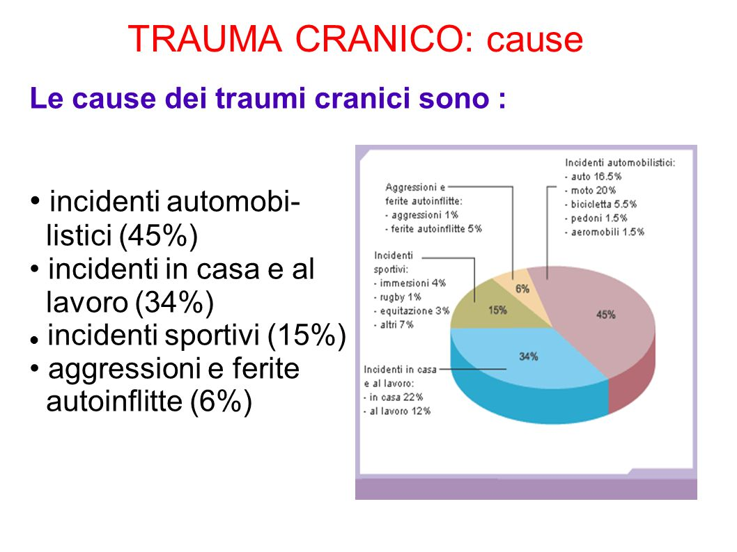 TRAUMA CRANICO: cause • incidenti automobi-